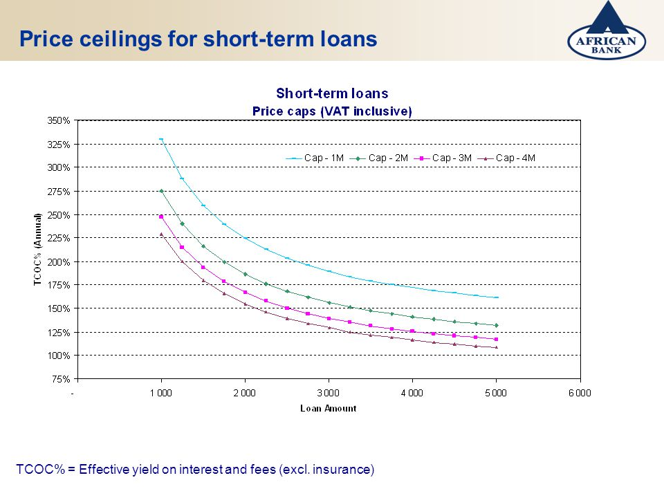 Price ceilings for short-term loans TCOC% = Effective yield on interest and fees (excl. insurance)