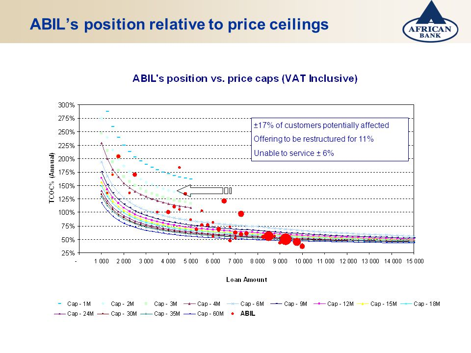 ABILs position relative to price ceilings ±17% of customers potentially affected Offering to be restructured for 11% Unable to service ± 6%