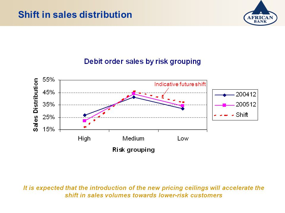 Shift in sales distribution It is expected that the introduction of the new pricing ceilings will accelerate the shift in sales volumes towards lower-risk customers Indicative future shift