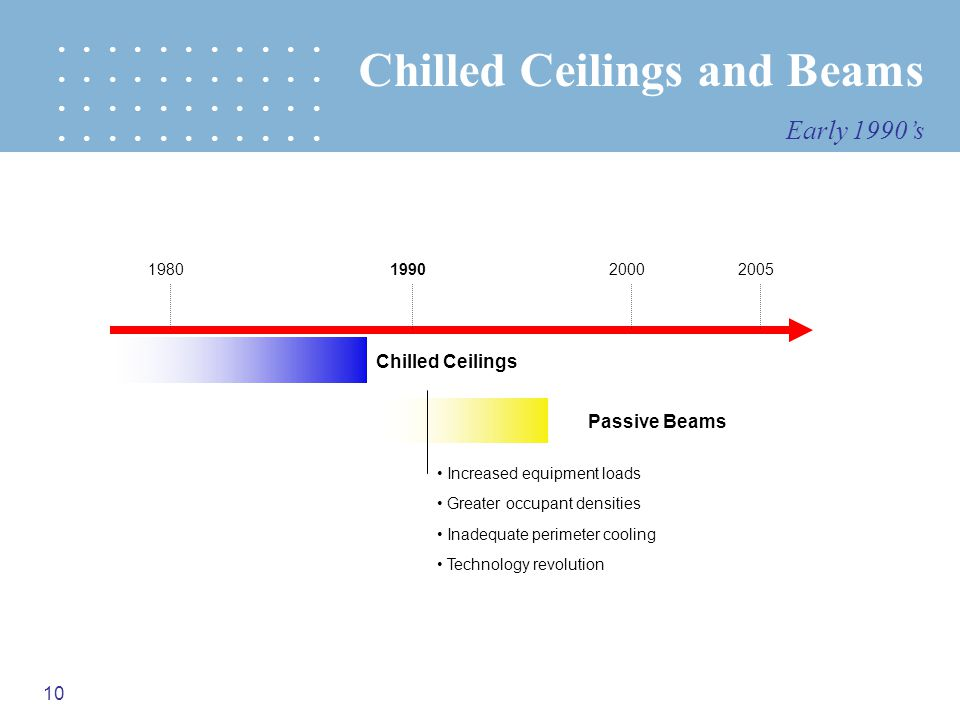 10 1980199020002005 Chilled Ceilings Passive Beams Greater occupant densities Increased equipment loads Inadequate perimeter cooling Chilled Ceilings