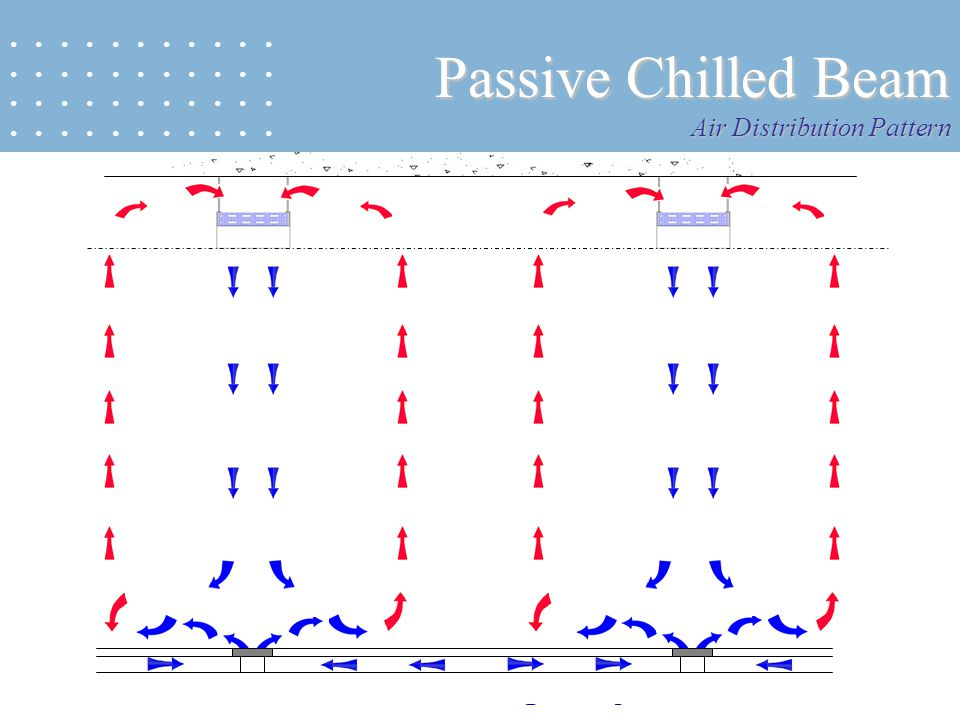 13 Passive Chilled Beam Air Distribution Pattern