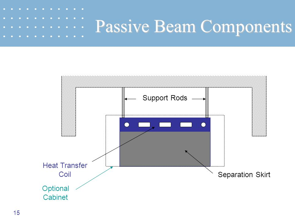 15 Passive Beam Components Heat Transfer Coil Separation Skirt Support Rods Optional Cabinet