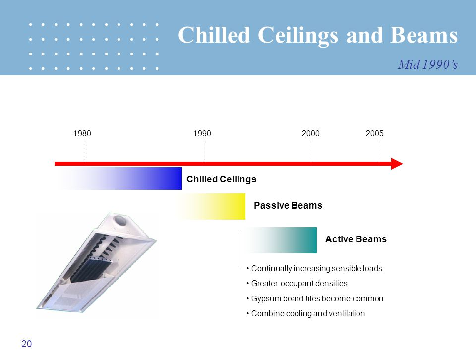 20 1980199020002005 Chilled Ceilings Passive Beams Active Beams Greater occupant densities Continually increasing sensible loads Gypsum board tiles be