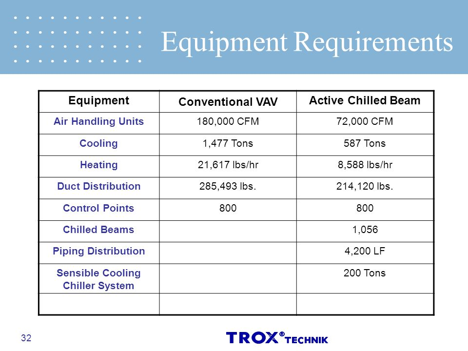 32 Equipment Conventional VAV Active Chilled Beam Air Handling Units180,000 CFM72,000 CFM Cooling1,477 Tons587 Tons Heating21,617 lbs/hr8,588 lbs/hr D