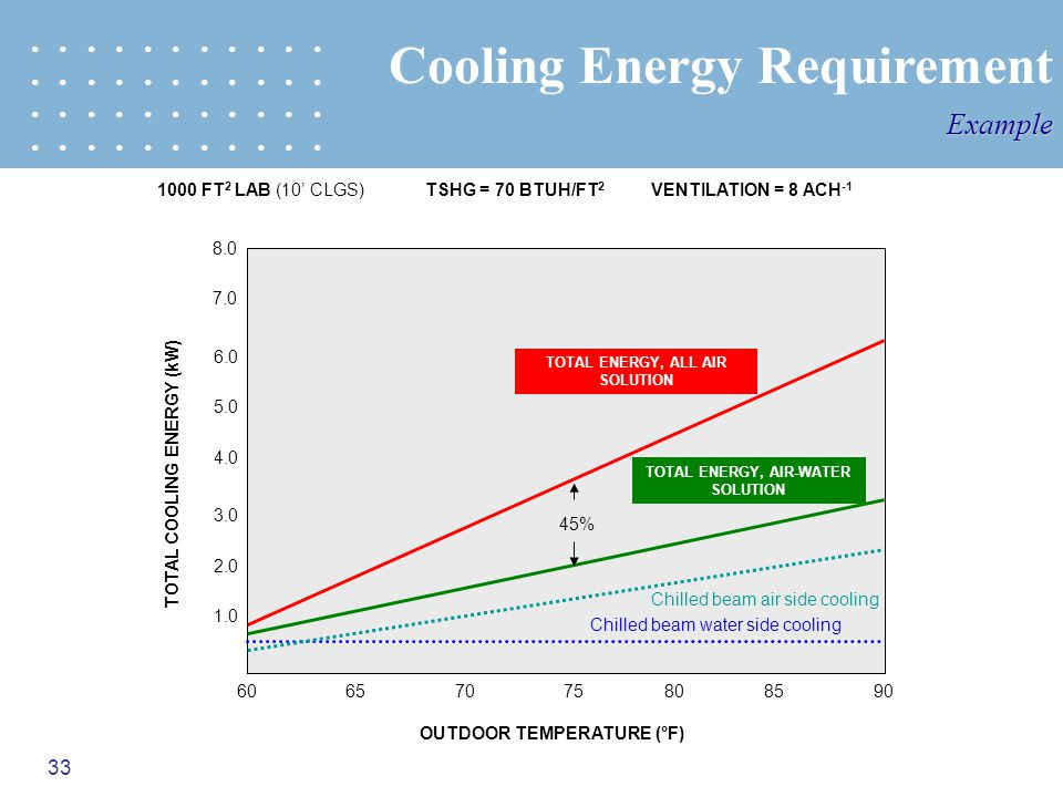33 Cooling Energy RequirementExample 65707580859060 TOTAL COOLING ENERGY (kW) 2.0 3.0 6.0 5.0 7.0 8.0 OUTDOOR TEMPERATURE (°F) Chilled beam water side