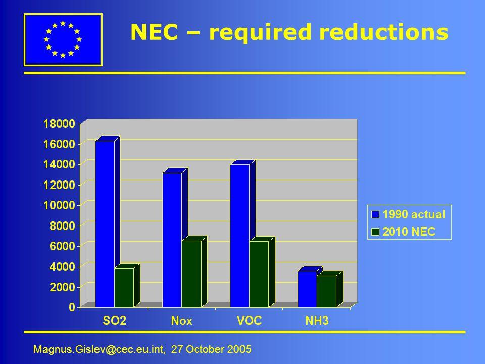 Magnus.Gislev@cec.eu.int, 27 October 2005 NEC – required reductions