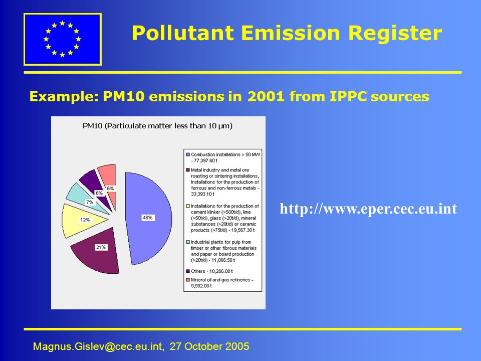 Magnus.Gislev@cec.eu.int, 27 October 2005 Pollutant Emission Register Example: PM10 emissions in 2001 from IPPC sources http://www.eper.cec.eu.int