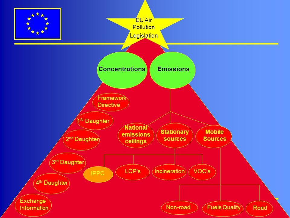 Magnus.Gislev@cec.eu.int, 27 October 2005 EU Air Pollution Legislation Mobile Sources Stationary sources National emissions ceilings IPPC LCPs Road No