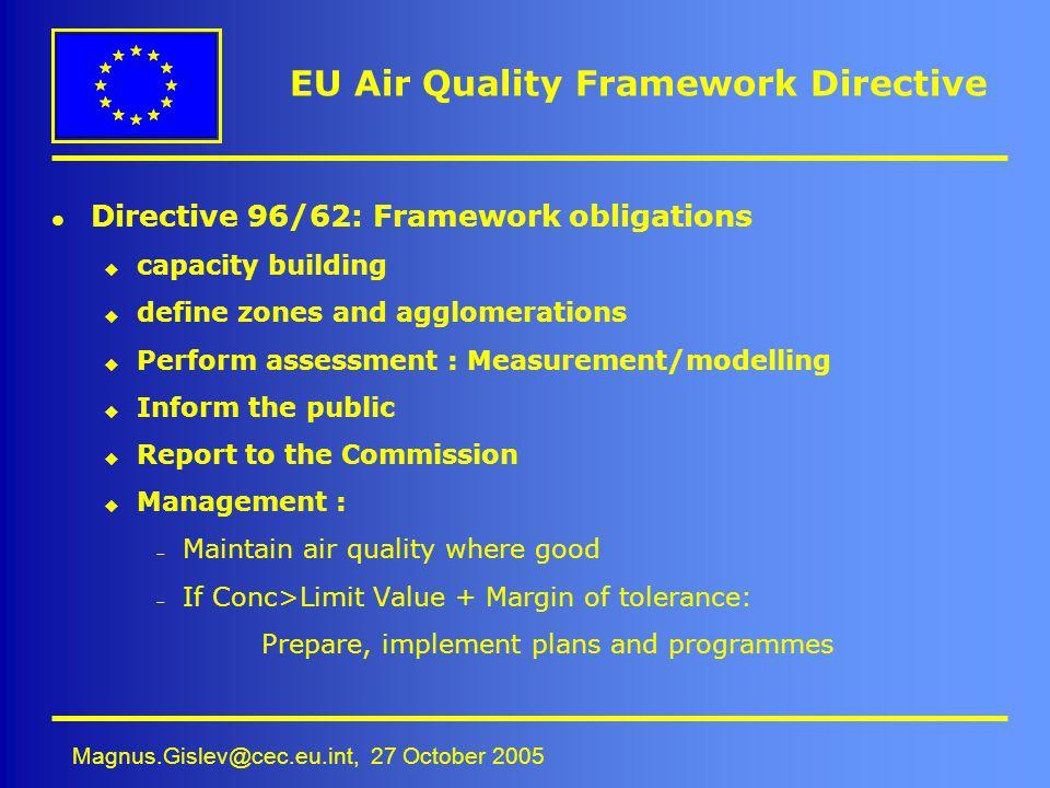 Magnus.Gislev@cec.eu.int, 27 October 2005 EU Air Quality Framework Directive l Directive 96/62: Framework obligations u capacity building u define zon
