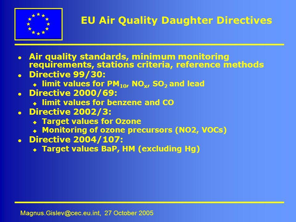 Magnus.Gislev@cec.eu.int, 27 October 2005 EU Air Quality Daughter Directives l Air quality standards, minimum monitoring requirements, stations criter