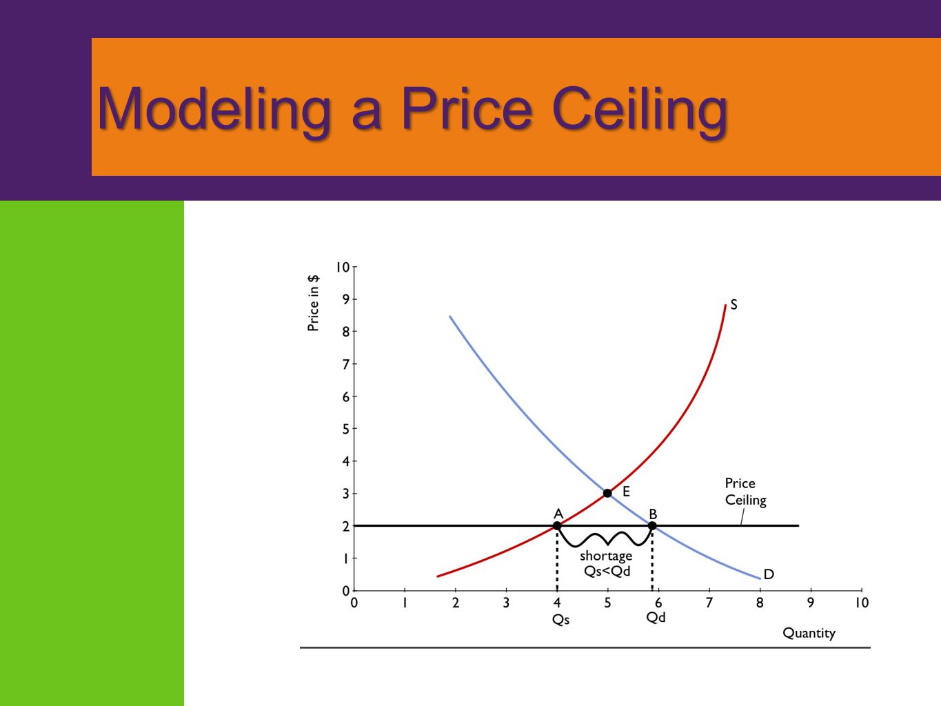 How a Price Ceiling Causes Inefficiency Inefficient Allocation to Consumers Wasted Resources Inefficiently Low Quality Black Markets