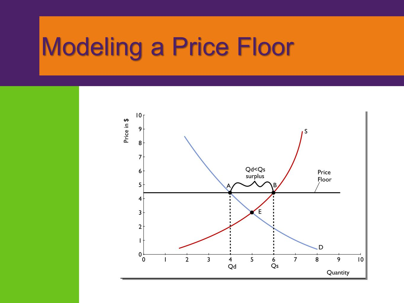 Modeling a Price Floor