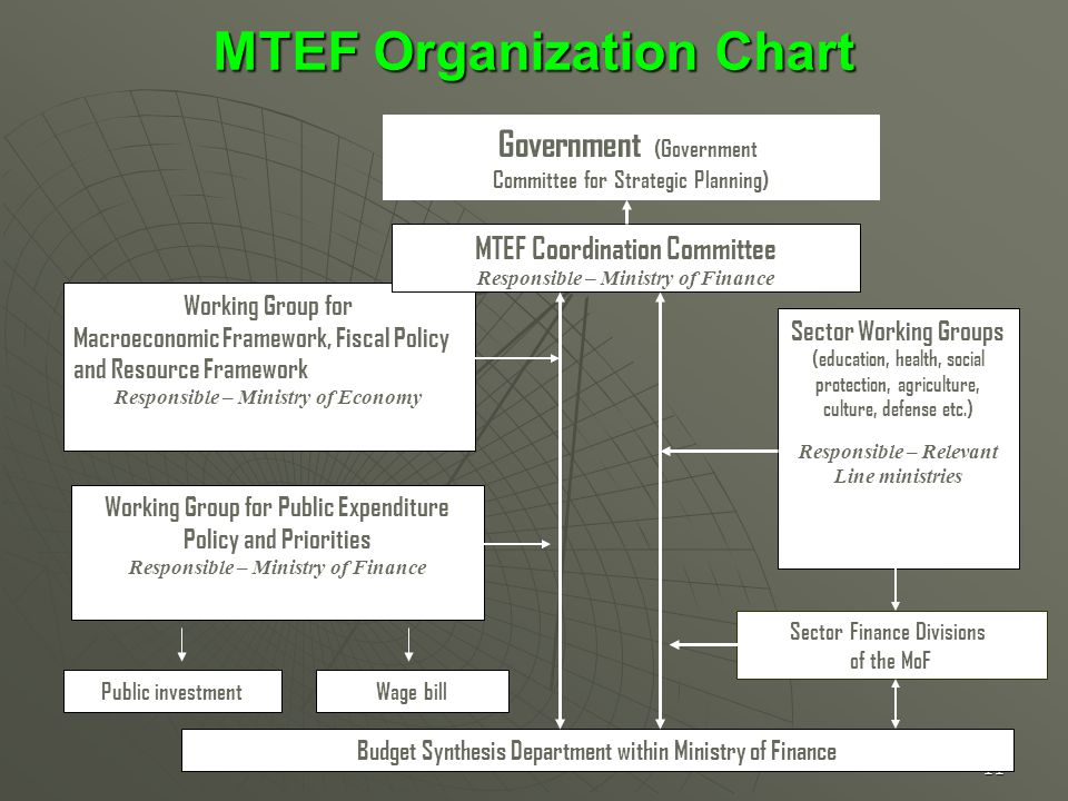 11 Working Group for Macroeconomic Framework, Fiscal Policy and Resource Framework Responsible – Ministry of Economy Working Group for Public Expenditure Policy and Priorities Responsible – Ministry of Finance Budget Synthesis Department within Ministry of Finance Sector Working Groups (education, health, social protection, agriculture, culture, defense etc.) Responsible – Relevant Line ministries MTEF Coordination Committee Responsible – Ministry of Finance MTEF Organization Chart MTEF Organization Chart Government (Government Committee for Strategic Planning) Sector Finance Divisions of the MoF Public investmentWage bill