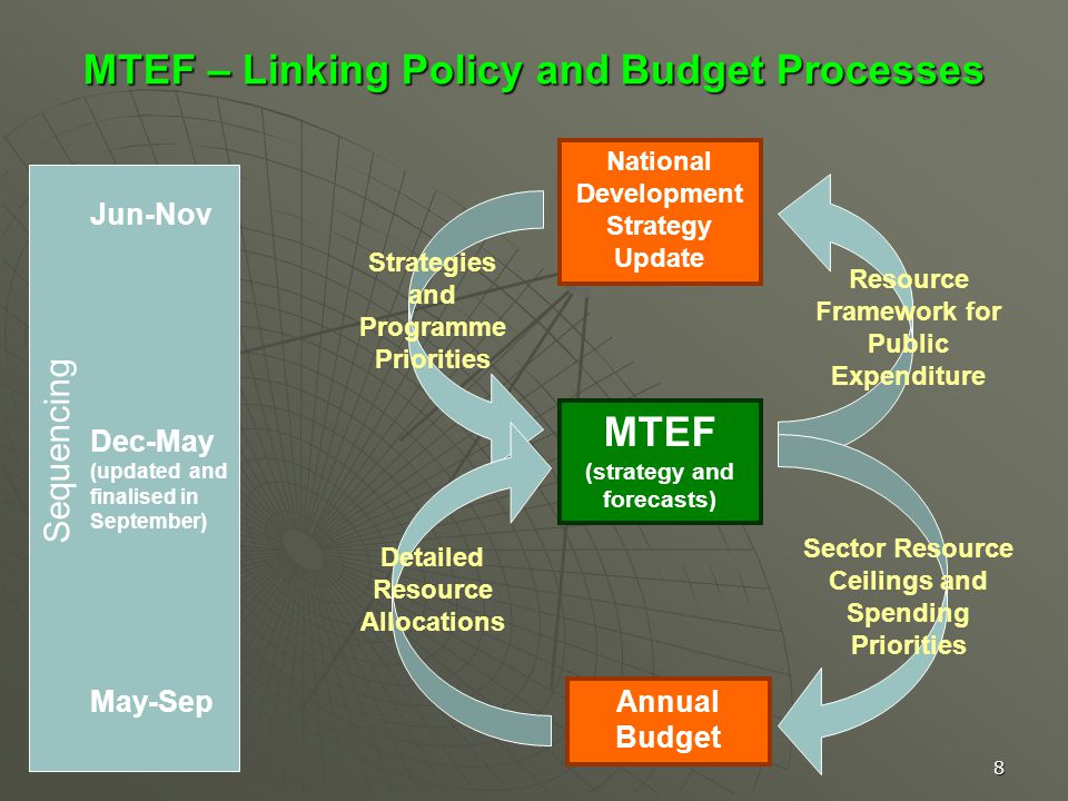 8 MTEF – Linking Policy and Budget Processes National Development Strategy Update Annual Budget MTEF (strategy and forecasts) Resource Framework for Public Expenditure Strategies and Programme Priorities Sector Resource Ceilings and Spending Priorities Detailed Resource Allocations Dec-May (updated and finalised in September) May-Sep Jun-Nov Sequencing