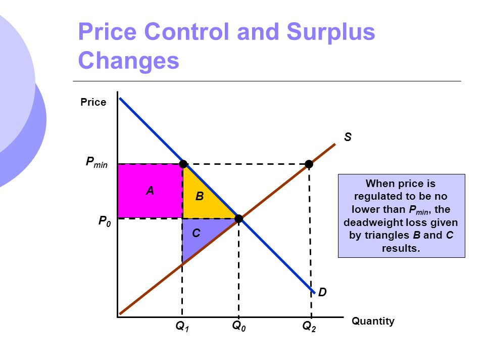 B A C Price Control and Surplus Changes Quantity Price S D P0P0 Q0Q0 P min Q1Q1 Q2Q2 When price is regulated to be no lower than P min, the deadweight
