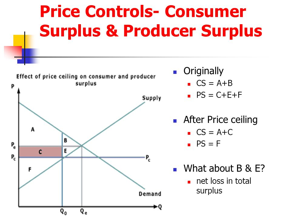 Price Controls- Consumer Surplus & Producer Surplus Originally CS = A+B PS = C+E+F After Price ceiling CS = A+C PS = F What about B & E.