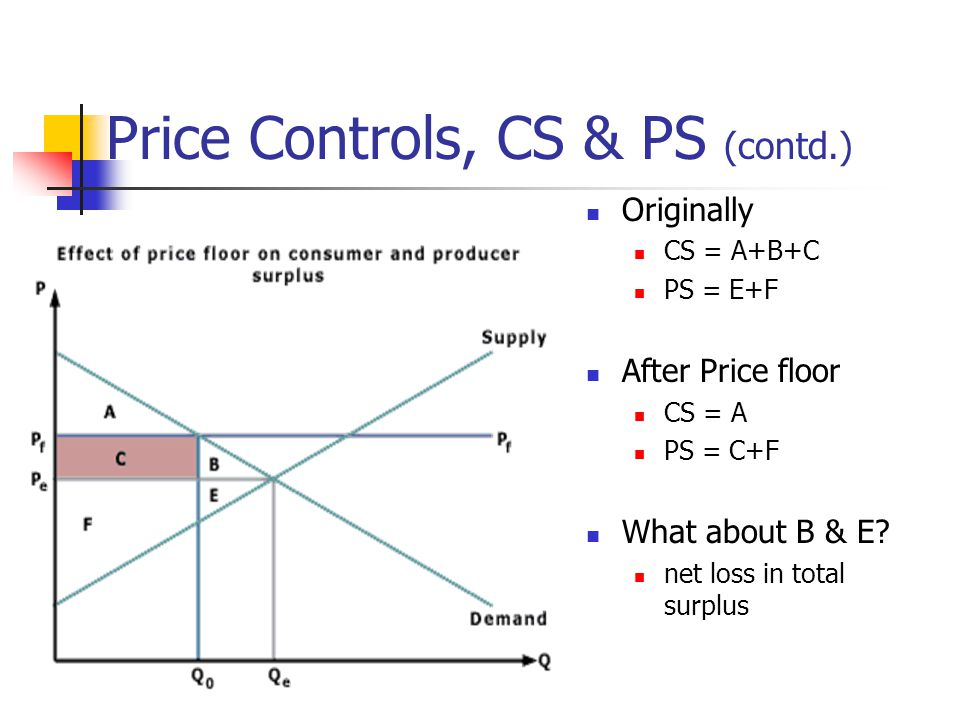 Price Controls, CS & PS (contd.) Originally CS = A+B+C PS = E+F After Price floor CS = A PS = C+F What about B & E.