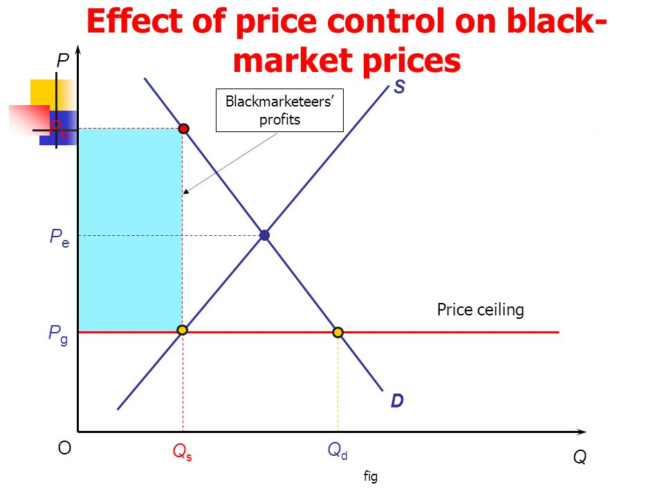fig P Q O PbPb PgPg PePe QsQs QdQd D S Effect of price control on black- market prices Price ceiling Blackmarketeers profits