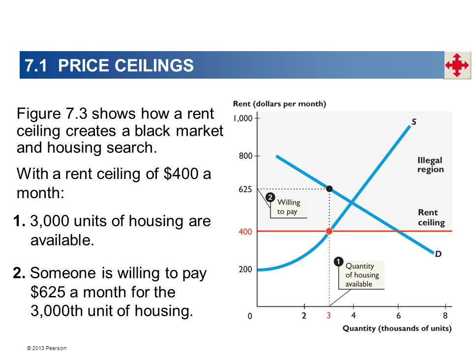 © 2013 Pearson 7.1 PRICE CEILINGS Figure 7.3 shows how a rent ceiling creates a black market and housing search.
