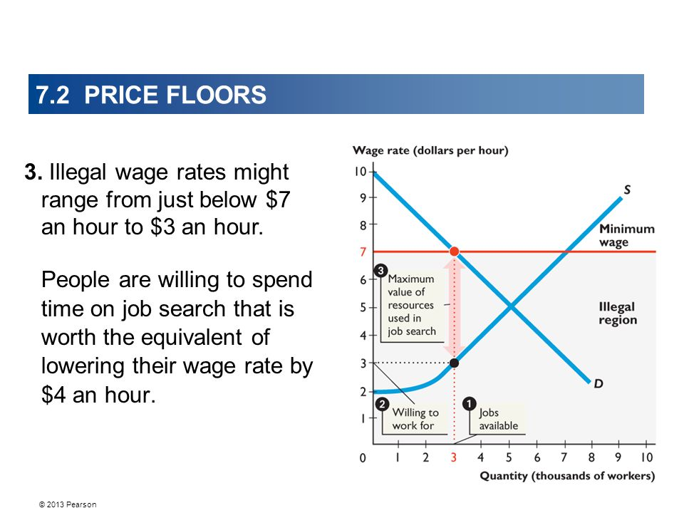 7.2 PRICE FLOORS People are willing to spend time on job search that is worth the equivalent of lowering their wage rate by $4 an hour.