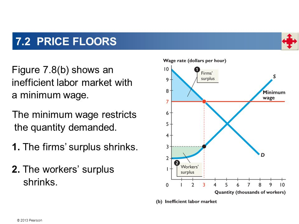 7.2 PRICE FLOORS Figure 7.8(b) shows an inefficient labor market with a minimum wage.