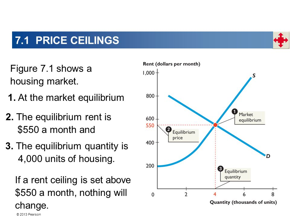 © 2013 Pearson 7.1 PRICE CEILINGS Figure 7.1 shows a housing market.