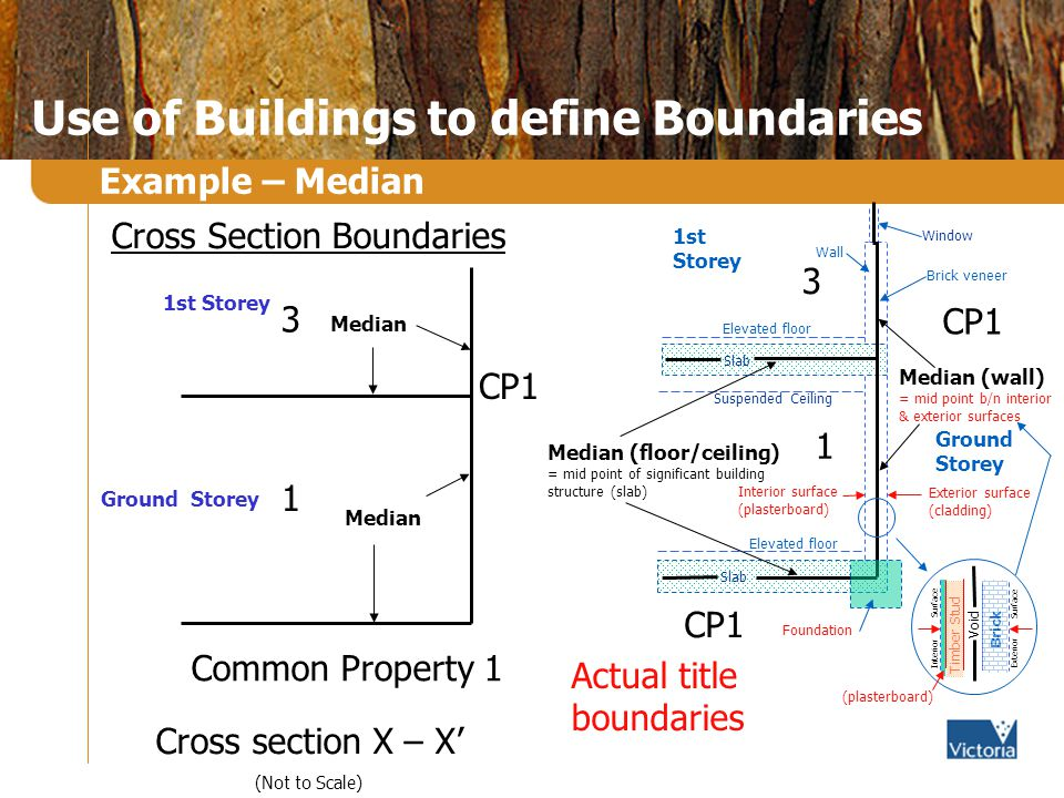 Use of Buildings to define Boundaries Example – Median Cross section X – X (Not to Scale) 3 1 Common Property 1 CP1 Median 1st Storey Ground Storey Cross Section Boundaries Median (floor/ceiling) = mid point of significant building structure (slab) Slab Actual title boundaries CP1 Median (wall) = mid point b/n interior & exterior surfaces Window Wall Suspended Ceiling 3 1st Storey Ground Storey CP1 1 Brick veneer Elevated floor Exterior surface (cladding) Interior surface (plasterboard) Foundation (plasterboard) Timber Stud Void Brick Interior Surface Exterior Surface