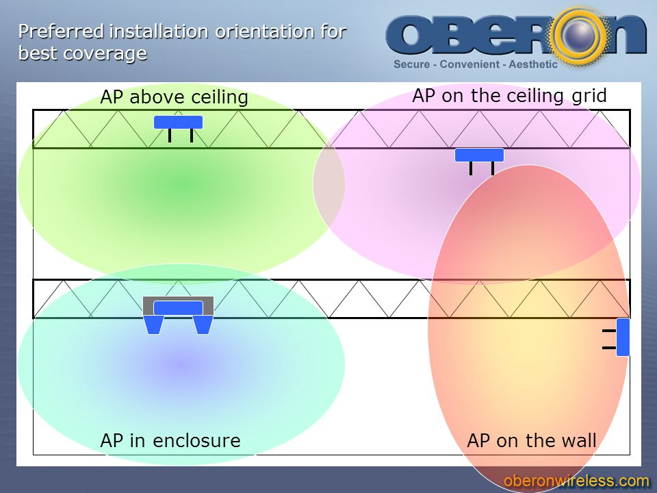 Preferred installation orientation for best coverage AP above ceiling AP on the wall AP on the ceiling grid AP in enclosure