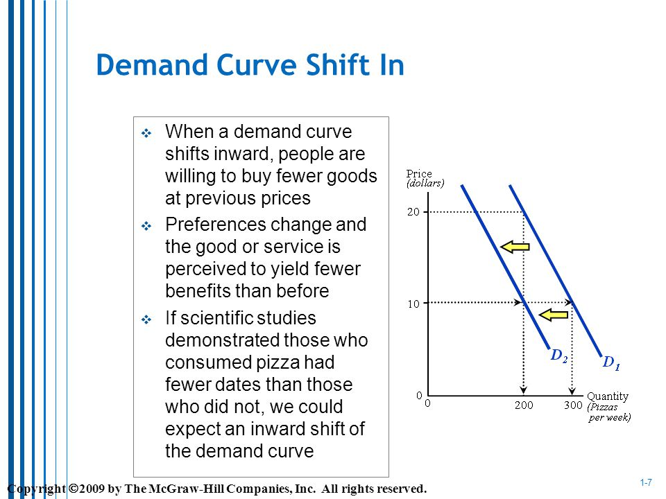 1-7 Demand Curve Shift In When a demand curve shifts inward, people are willing to buy fewer goods at previous prices Preferences change and the good or service is perceived to yield fewer benefits than before If scientific studies demonstrated those who consumed pizza had fewer dates than those who did not, we could expect an inward shift of the demand curve Copyright 2009 by The McGraw-Hill Companies, Inc.