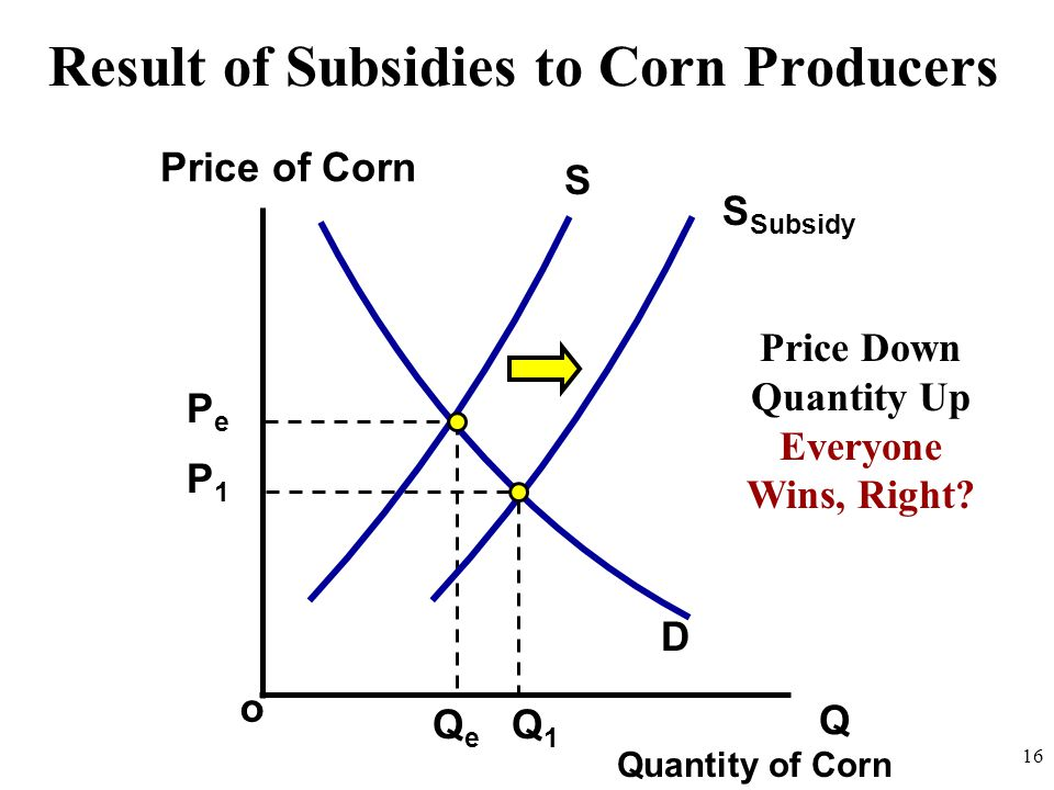 Result of Subsidies to Corn Producers Q o Price of Corn Quantity of Corn 16 S S Subsidy Price Down Quantity Up Everyone Wins, Right.