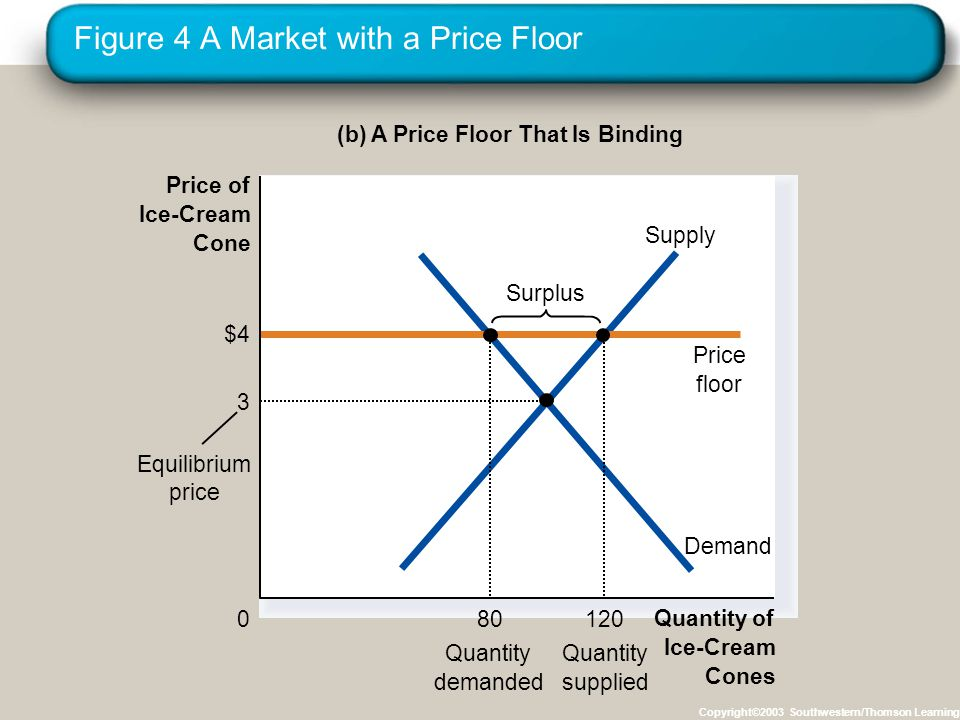 Figure 4 A Market with a Price Floor Copyright©2003 Southwestern/Thomson Learning (b) A Price Floor That Is Binding Quantity of Ice-Cream Cones 0 Price of Ice-Cream Cone Demand Supply $4 Price floor 80 Quantity demanded 120 Quantity supplied Equilibrium price Surplus 3