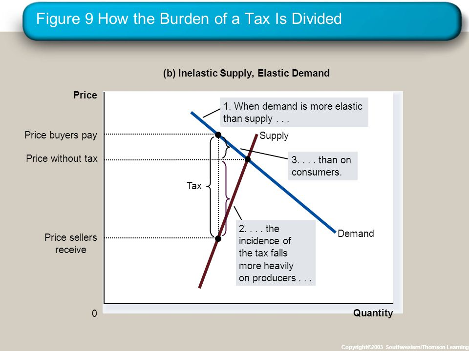Figure 9 How the Burden of a Tax Is Divided Copyright©2003 Southwestern/Thomson Learning Quantity 0 Price Demand Supply Tax Price sellers receive Price buyers pay (b) Inelastic Supply, Elastic Demand 3....
