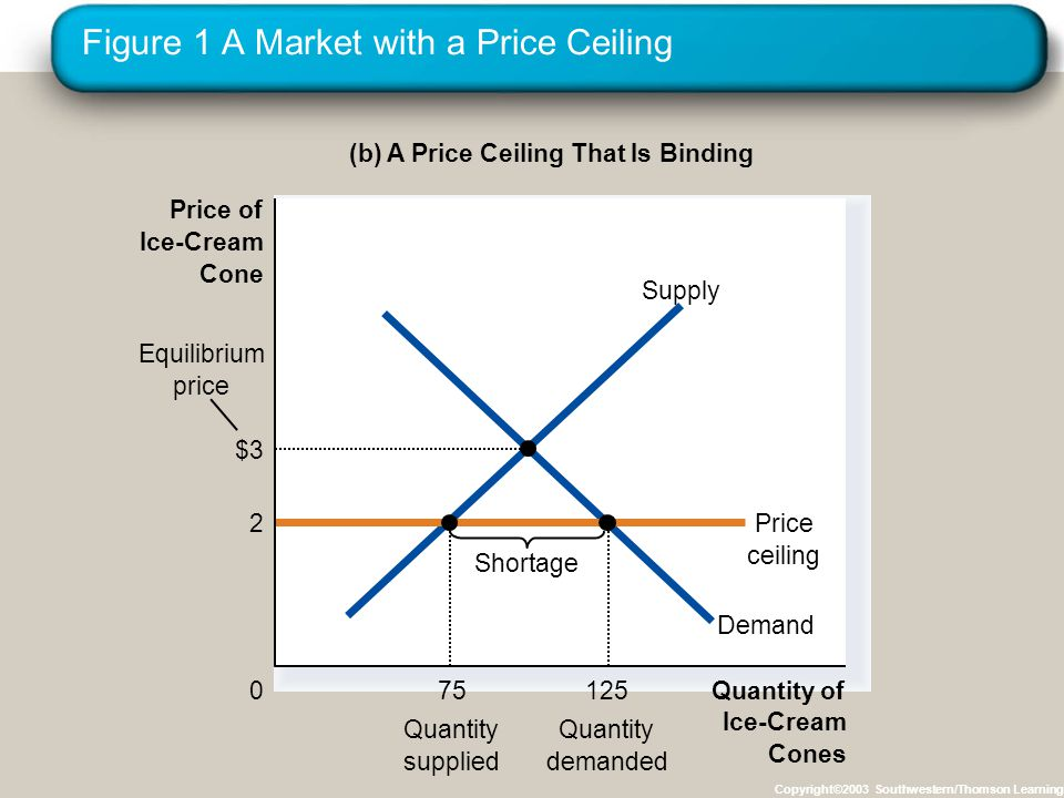 Copyright © 2004 South-Western/Thomson Learning How Price Ceilings Affect Market Outcomes Effects of Price Ceilings A binding price ceiling creates shortages because Q D > Q S.
