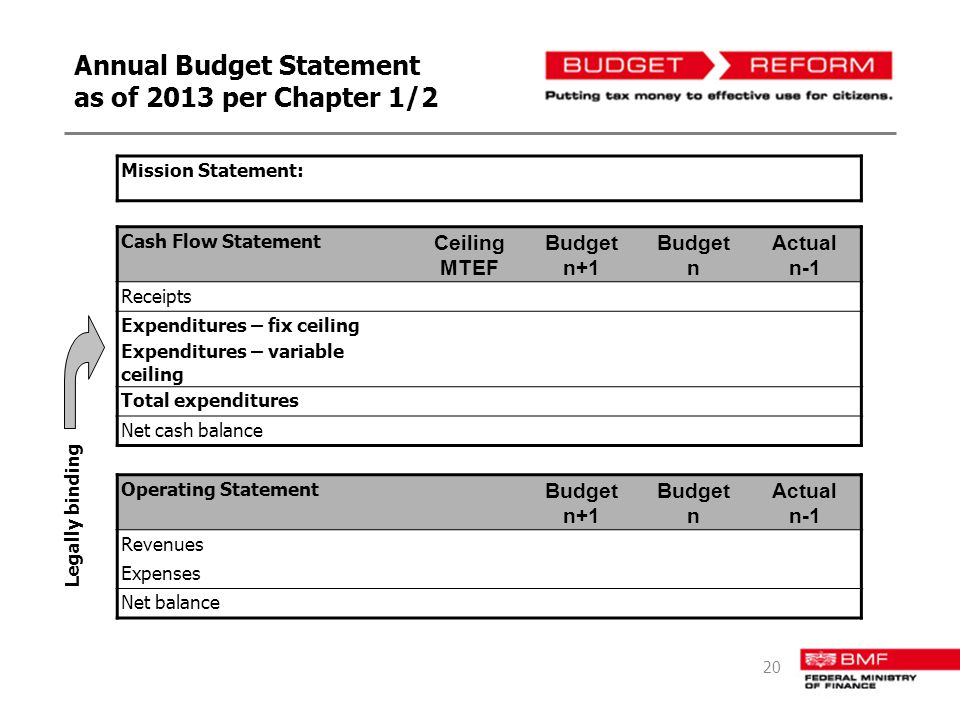 Annual Budget Statement as of 2013 per Chapter 1/2 Mission Statement: Cash Flow Statement Ceiling MTEF Budget n+1 Budget n Actual n-1 Receipts Expendi