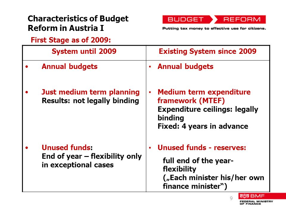 Characteristics of Budget Reform in Austria I First Stage as of 2009: System until 2009Existing System since 2009 Annual budgets Just medium term plan
