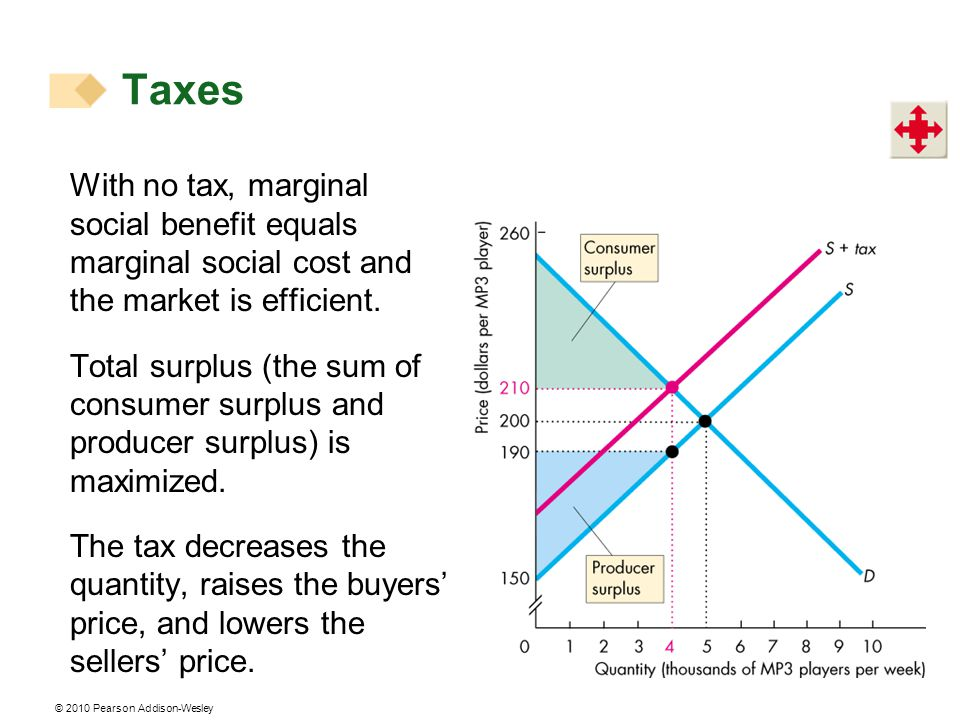 © 2010 Pearson Addison-Wesley With no tax, marginal social benefit equals marginal social cost and the market is efficient. Total surplus (the sum of