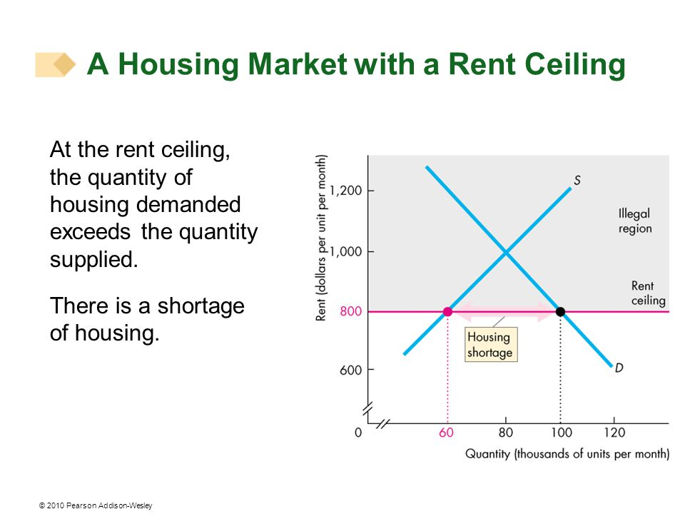 At the rent ceiling, the quantity of housing demanded exceeds the quantity supplied. There is a shortage of housing. A Housing Market with a Rent Ceil
