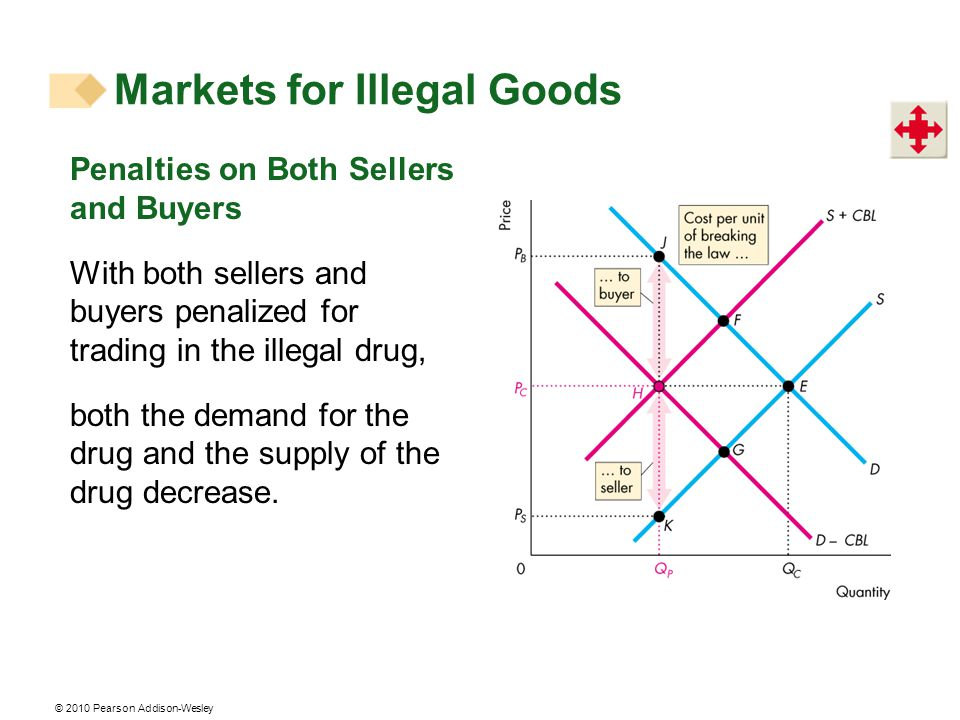 © 2010 Pearson Addison-Wesley Penalties on Both Sellers and Buyers With both sellers and buyers penalized for trading in the illegal drug, both the de