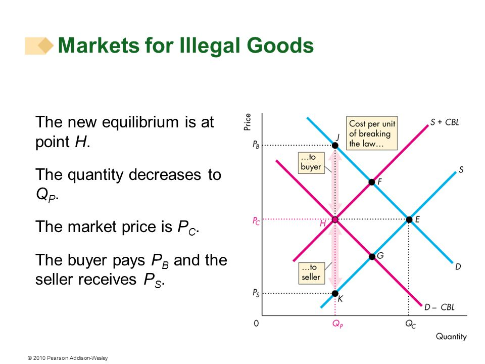 The new equilibrium is at point H. The quantity decreases to Q P. The market price is P C. The buyer pays P B and the seller receives P S. Markets for