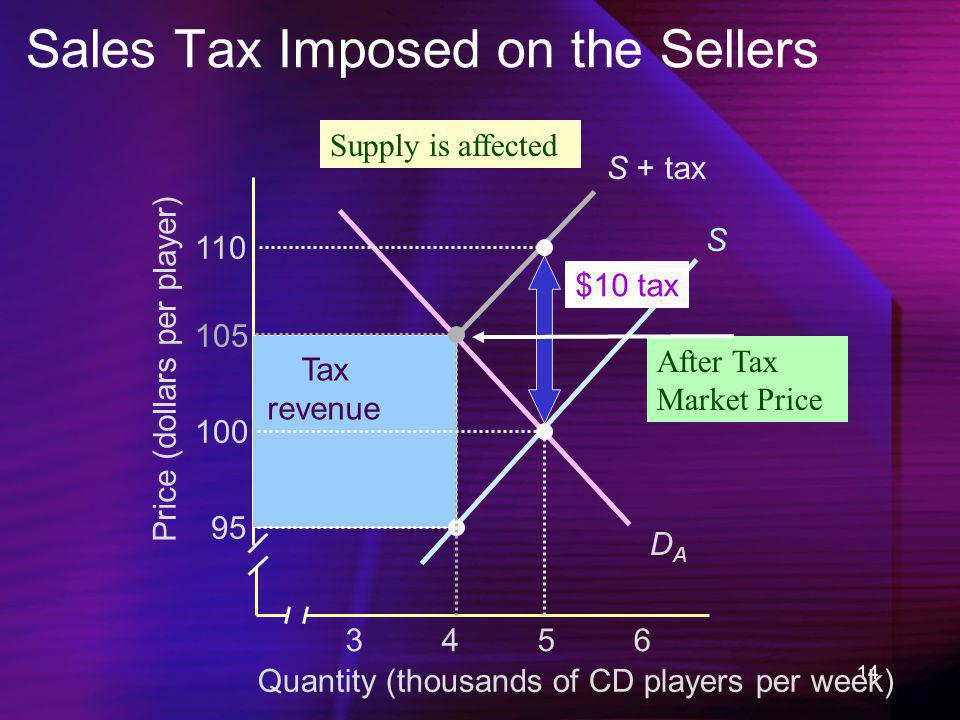 14 S + tax Sales Tax Imposed on the Sellers Quantity (thousands of CD players per week) Price (dollars per player) 34563456 95 100 105 110 S DADA Tax