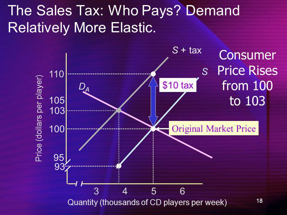 18 S + tax The Sales Tax: Who Pays? Demand Relatively More Elastic. Quantity (thousands of CD players per week) Price (dollars per player) 34563456 95