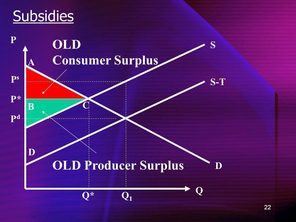 22 Subsidies D OLD Consumer Surplus Q P Q1Q1 P* A B C D Q* OLD Producer Surplus S-T S PsPs PdPd