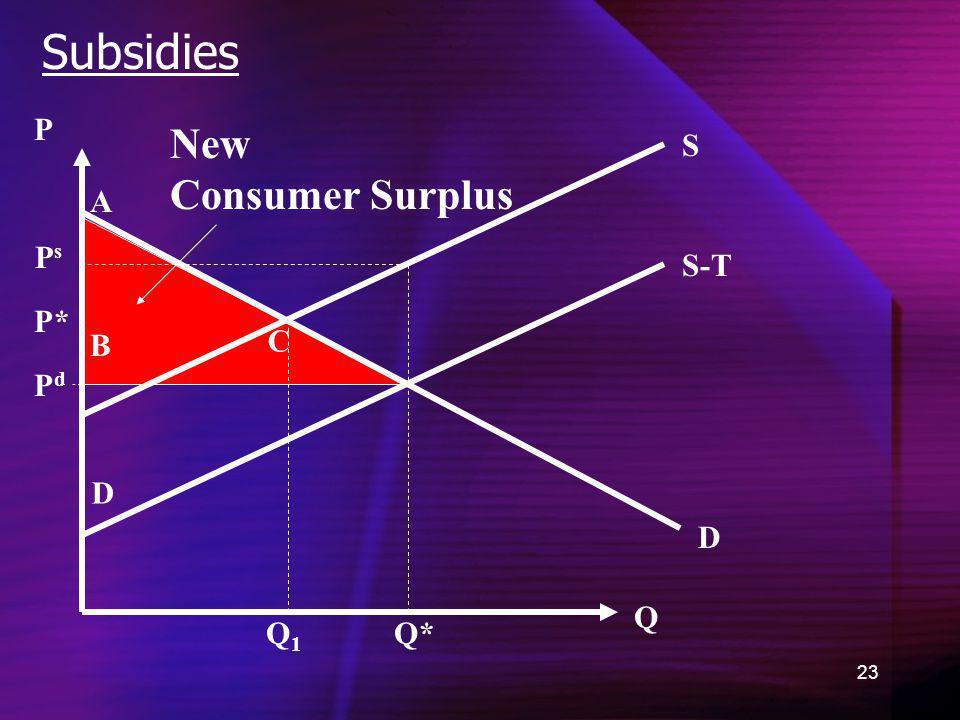 23 Subsidies D New Consumer Surplus Q P Q* P* A B C D Q1Q1 S-T S PsPs PdPd