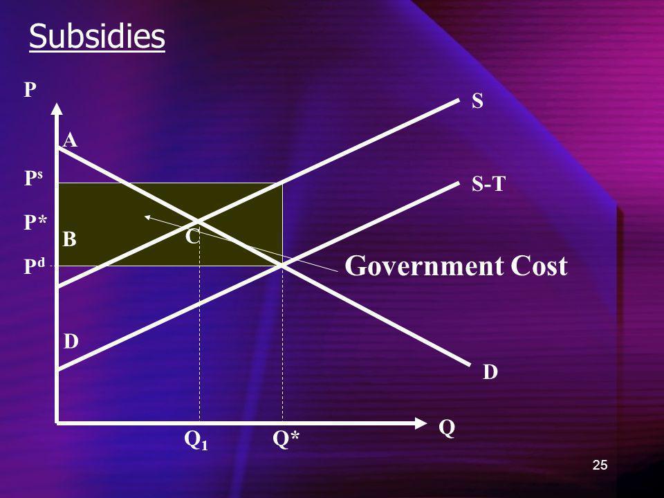 25 Subsidies D Q P Q* P* A B C D Q1Q1 Government Cost S-T S PsPs PdPd