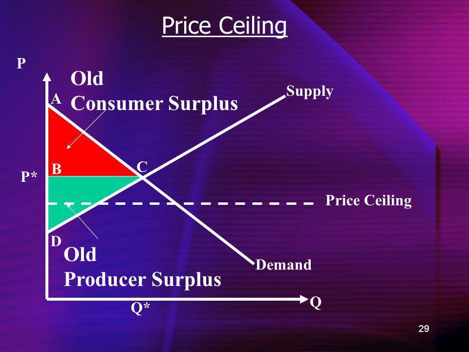 29 Price Ceiling Demand Old Consumer Surplus Q P Q* P* A B C D Old Producer Surplus Supply Price Ceiling