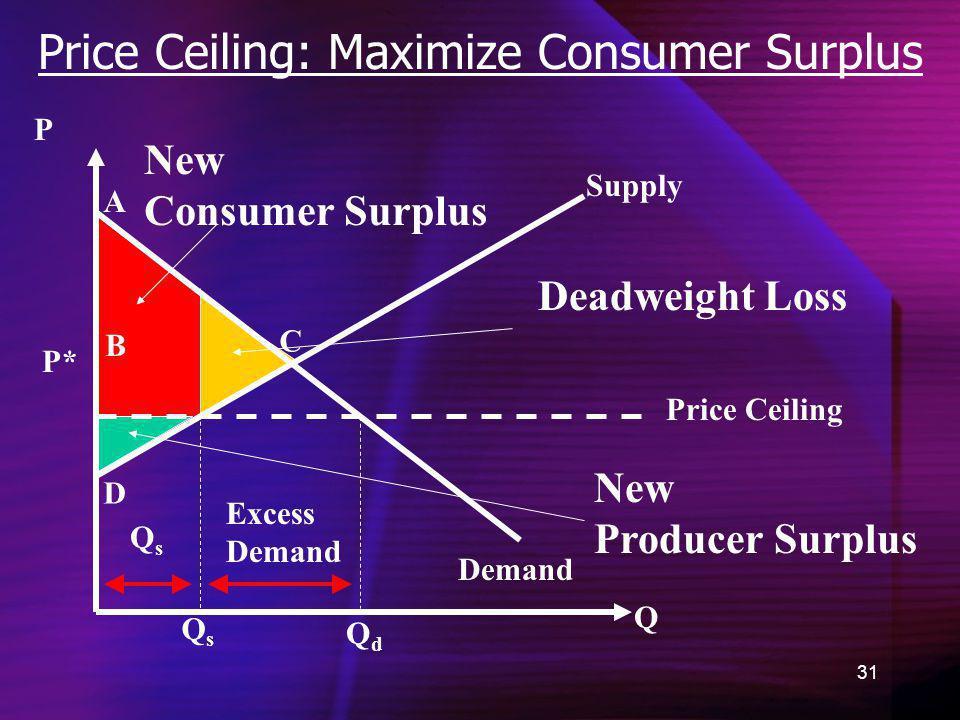 31 Price Ceiling: Maximize Consumer Surplus Demand New Consumer Surplus Q P QdQd P* A B C D QsQs New Producer Surplus Supply Price Ceiling Excess Dema
