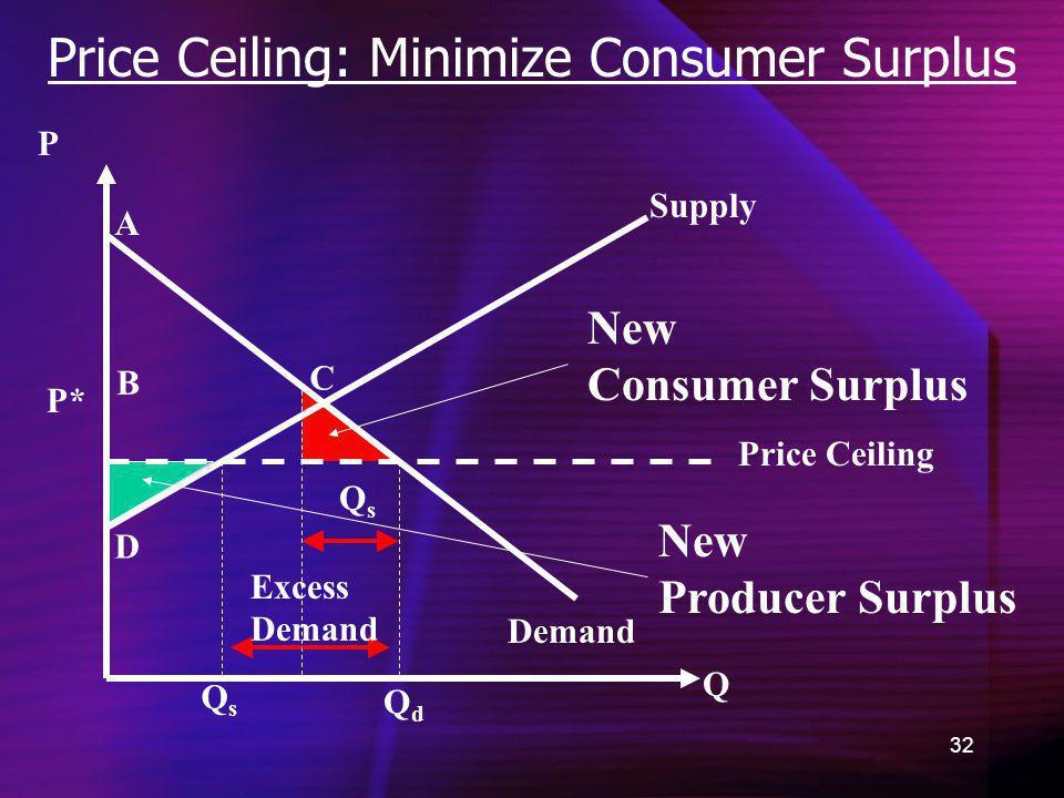 32 Price Ceiling: Minimize Consumer Surplus Demand New Consumer Surplus Q P QdQd P* A B C D QsQs New Producer Surplus Supply Price Ceiling Excess Dema