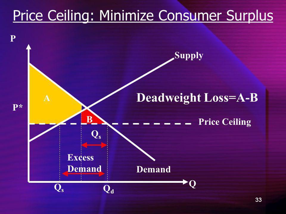 33 Price Ceiling: Minimize Consumer Surplus Demand Q P QdQd P* A B QsQs Supply Price Ceiling Excess Demand QsQs Deadweight Loss=A-B