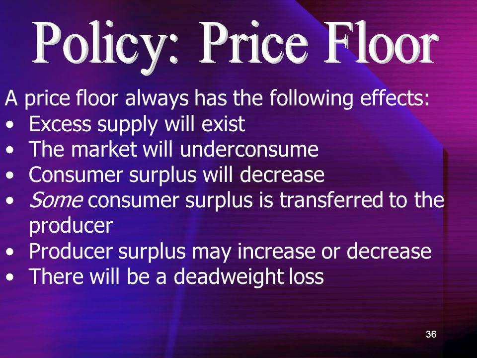 36 A price floor always has the following effects: Excess supply will exist The market will underconsume Consumer surplus will decrease Some consumer