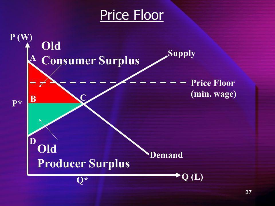 37 Price Floor Demand Old Consumer Surplus Q (L) P (W) Q* P* A B C D Old Producer Surplus Supply Price Floor (min. wage)